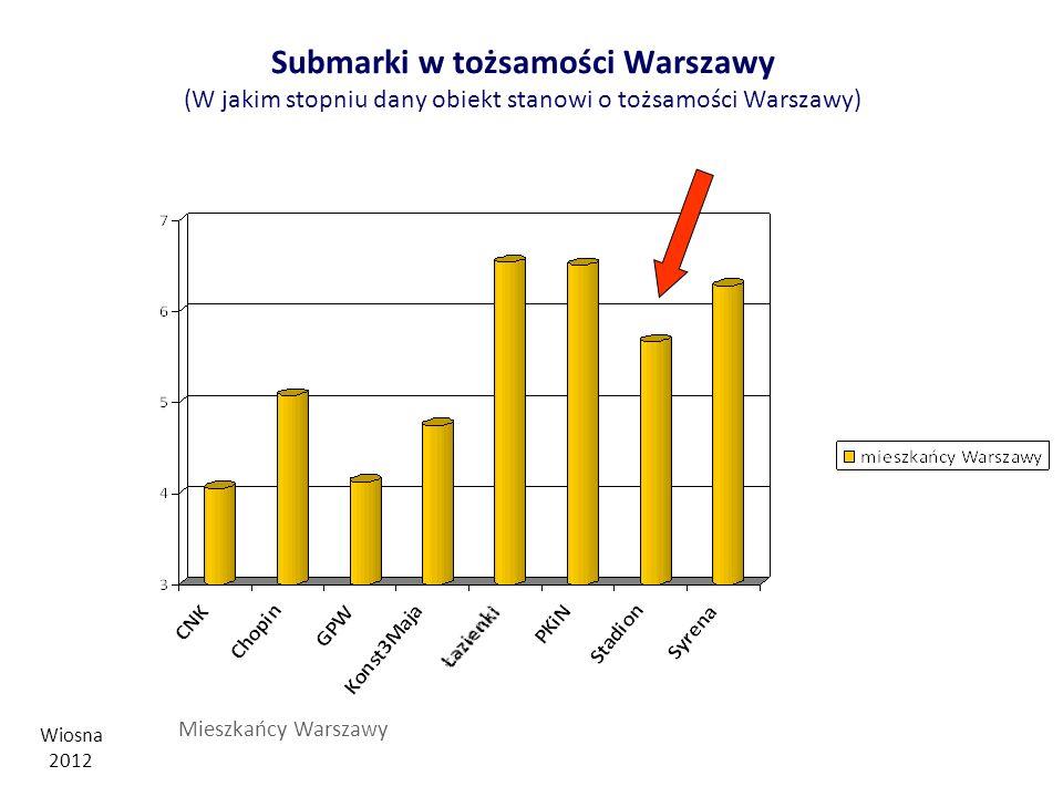 Submarki w tożsamości Warszawy (W jakim stopniu dany obiekt stanowi o tożsamości Warszawy)