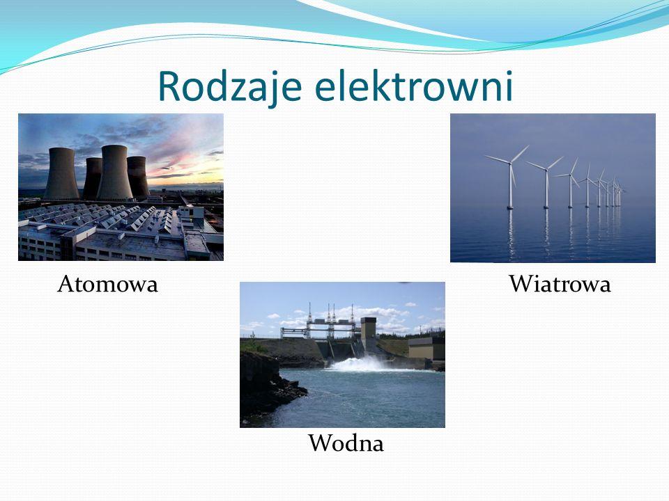 Rodzaje elektrowni Atomowa Wiatrowa Wodna