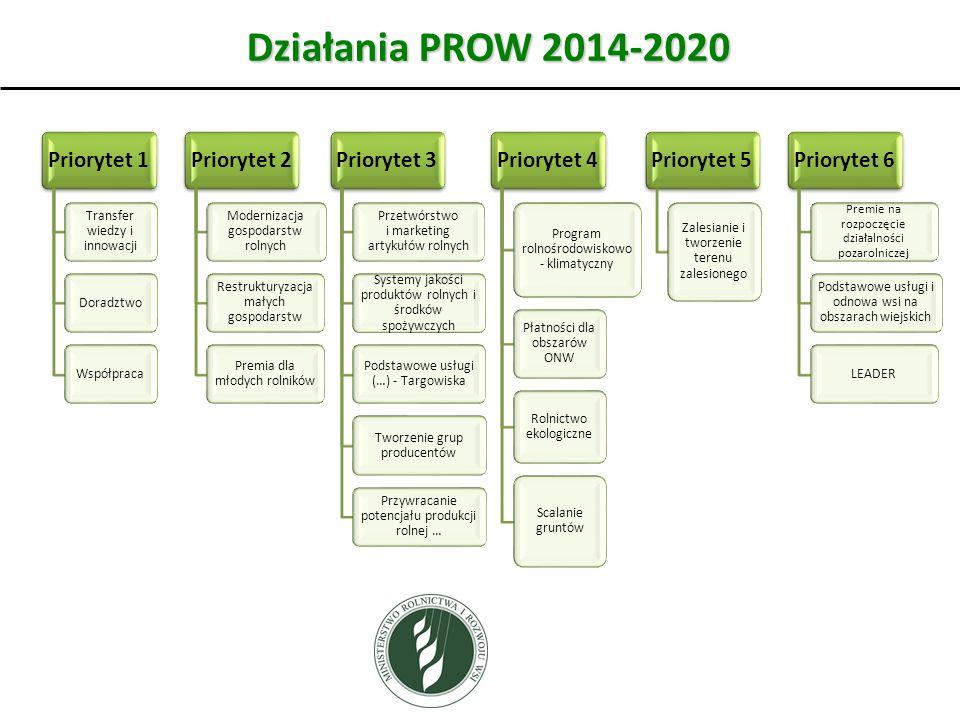Działania PROW 2014-2020 4 Transfer wiedzy i innowacji Doradztwo
