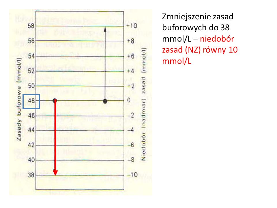 Zmniejszenie zasad buforowych do 38 mmol/L – niedobór zasad (NZ) równy 10 mmol/L