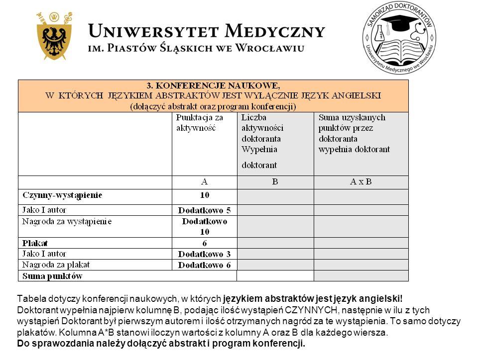 Tabela dotyczy konferencji naukowych, w których językiem abstraktów jest język angielski!