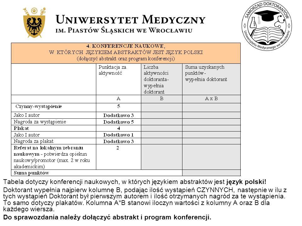 Tabela dotyczy konferencji naukowych, w których językiem abstraktów jest język polski!
