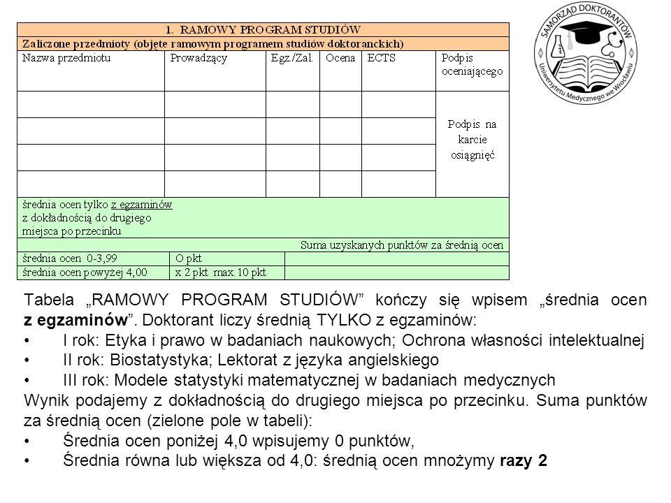 """Tabela """"RAMOWY PROGRAM STUDIÓW kończy się wpisem """"średnia ocen z egzaminów . Doktorant liczy średnią TYLKO z egzaminów:"""