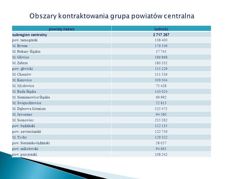 Obszary kontraktowania grupa powiatów centralna