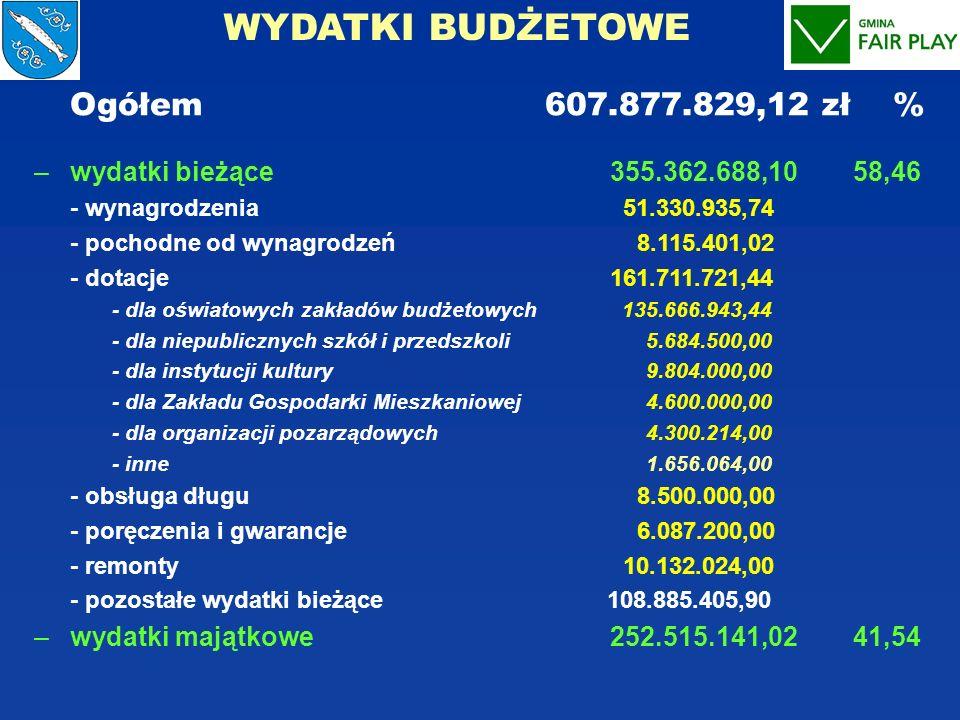 WYDATKI BUDŻETOWE Ogółem 607.877.829,12 zł %