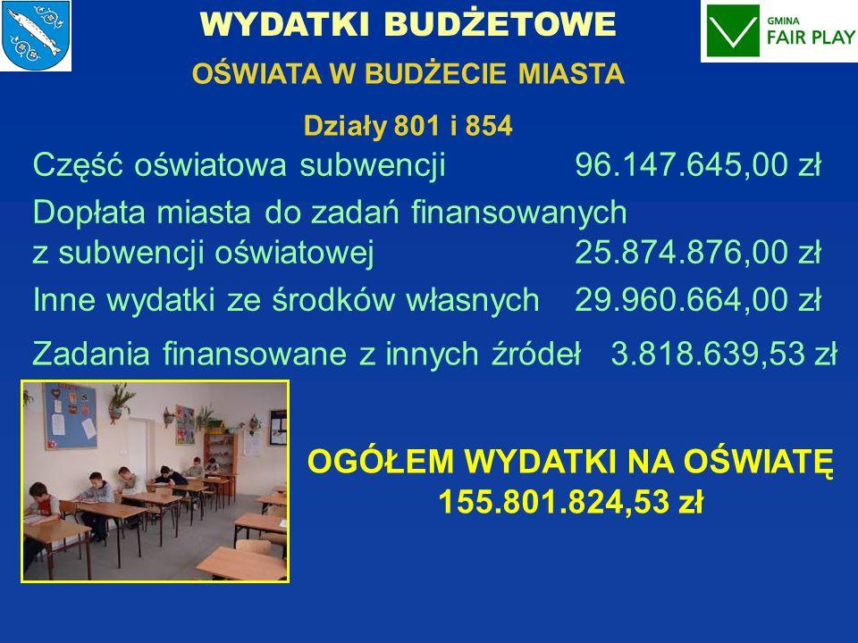 OŚWIATA W BUDŻECIE MIASTA OGÓŁEM WYDATKI NA OŚWIATĘ 155.801.824,53 zł