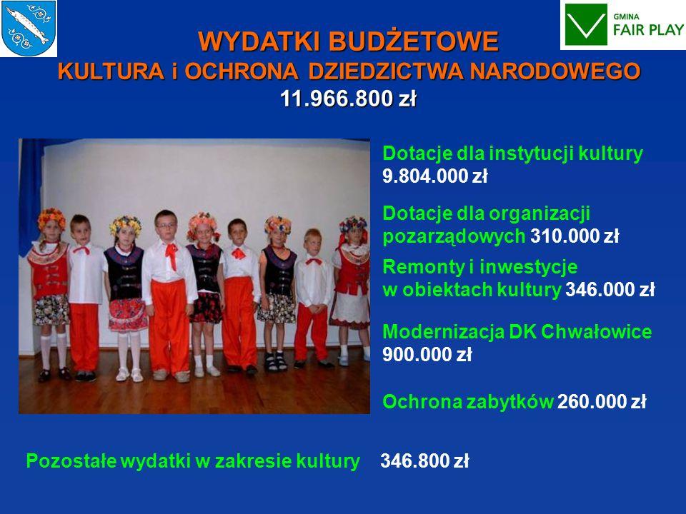 WYDATKI BUDŻETOWE KULTURA i OCHRONA DZIEDZICTWA NARODOWEGO 11. 966