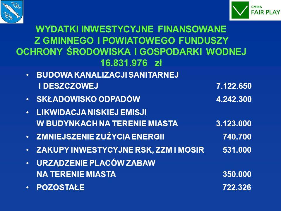 WYDATKI INWESTYCYJNE FINANSOWANE Z GMINNEGO I POWIATOWEGO FUNDUSZY OCHRONY ŚRODOWISKA I GOSPODARKI WODNEJ 16.831.976 zł