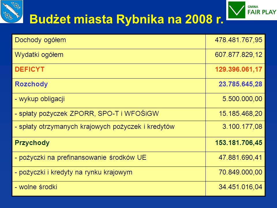 Budżet miasta Rybnika na 2008 r.