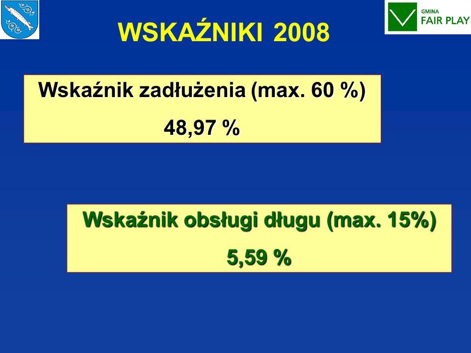 Wskaźnik zadłużenia (max. 60 %) Wskaźnik obsługi długu (max. 15%)
