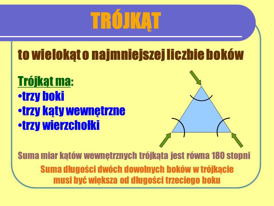 TRÓJKĄT to wielokąt o najmniejszej liczbie boków Trójkąt ma: trzy boki