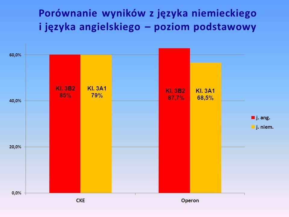 Porównanie wyników z języka niemieckiego i języka angielskiego – poziom podstawowy