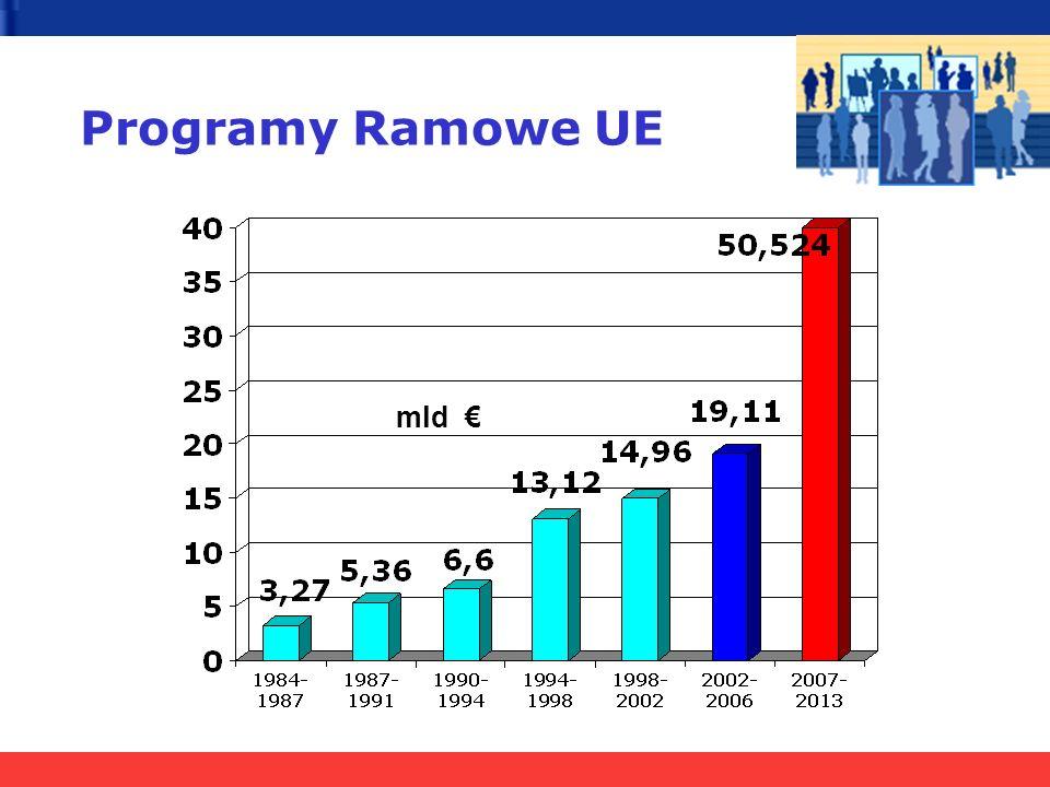 Programy Ramowe UE mld €