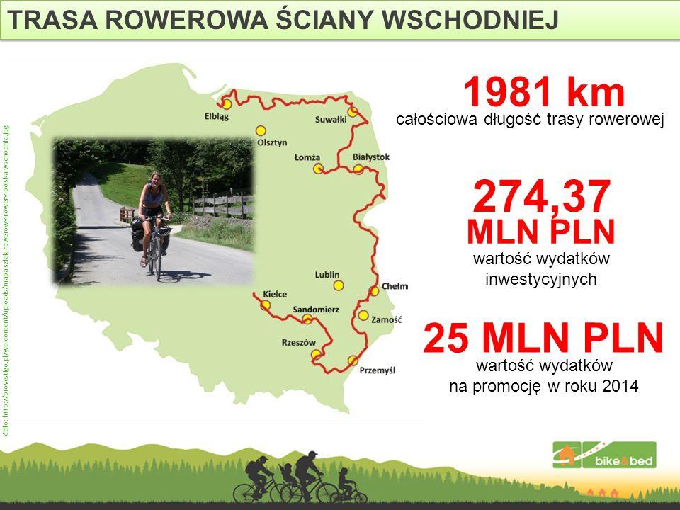 274,37 1981 km 25 MLN PLN MLN PLN TRASA ROWEROWA ŚCIANY WSCHODNIEJ