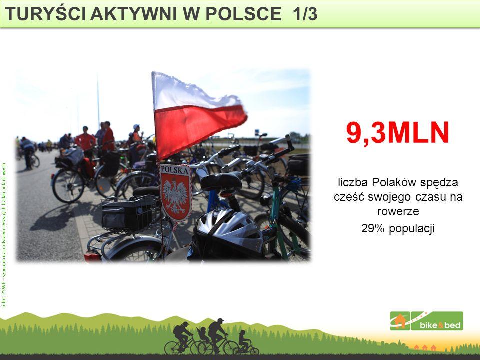 liczba Polaków spędza cześć swojego czasu na rowerze