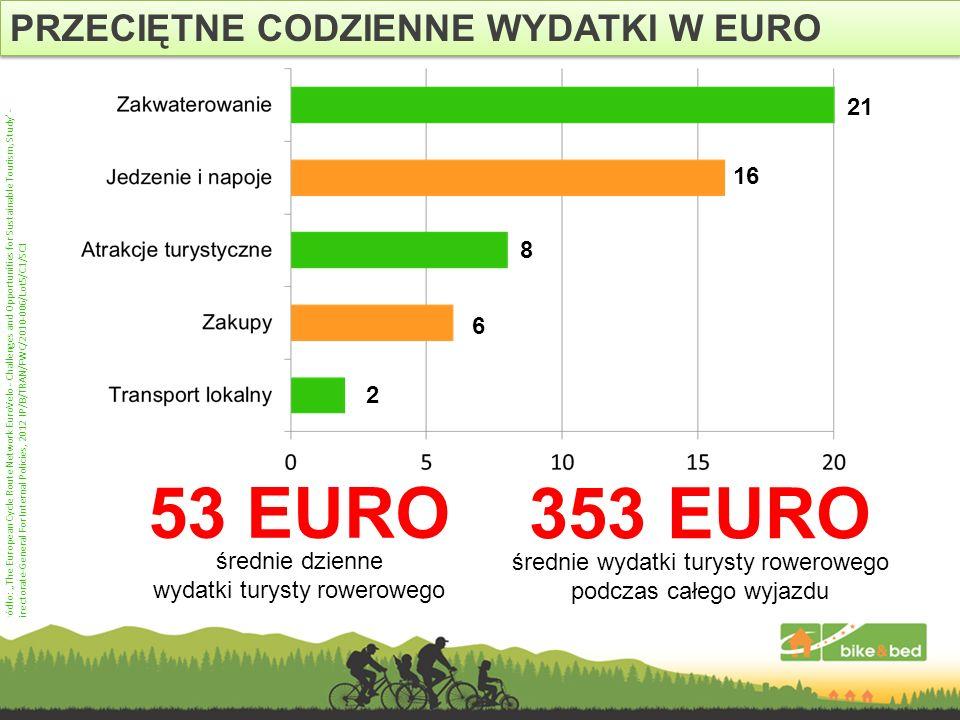 53 EURO 353 EURO PRZECIĘTNE CODZIENNE WYDATKI W EURO 21 16 8 6 2