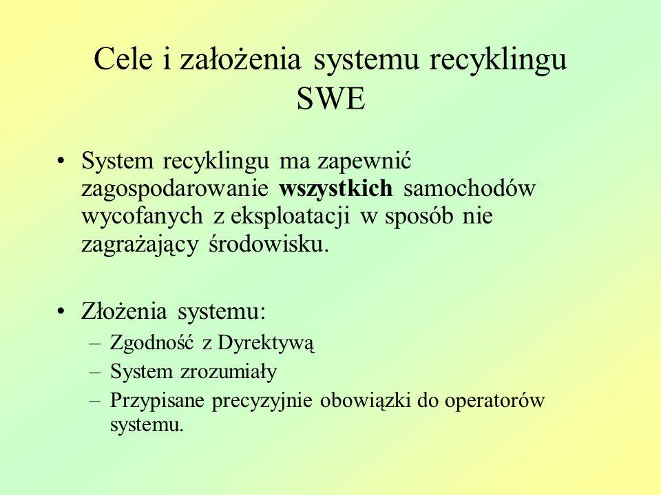 Cele i założenia systemu recyklingu SWE