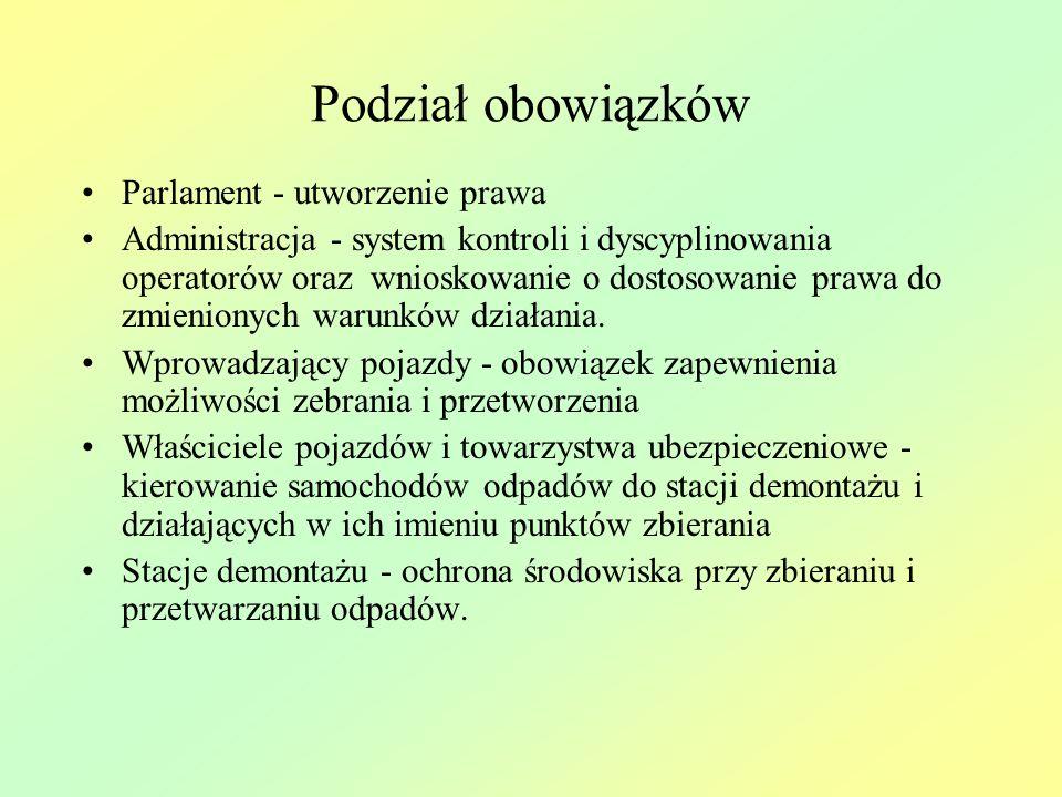 Podział obowiązków Parlament - utworzenie prawa
