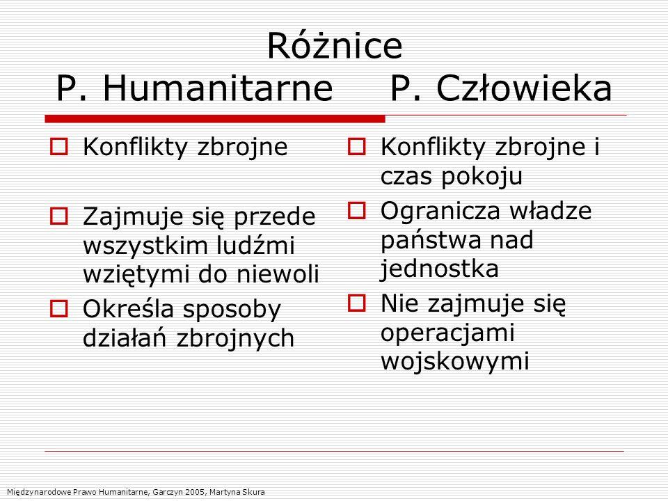 Różnice P. Humanitarne P. Człowieka