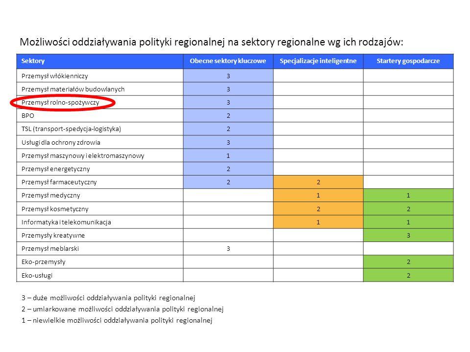 Obecne sektory kluczowe Specjalizacje inteligentne