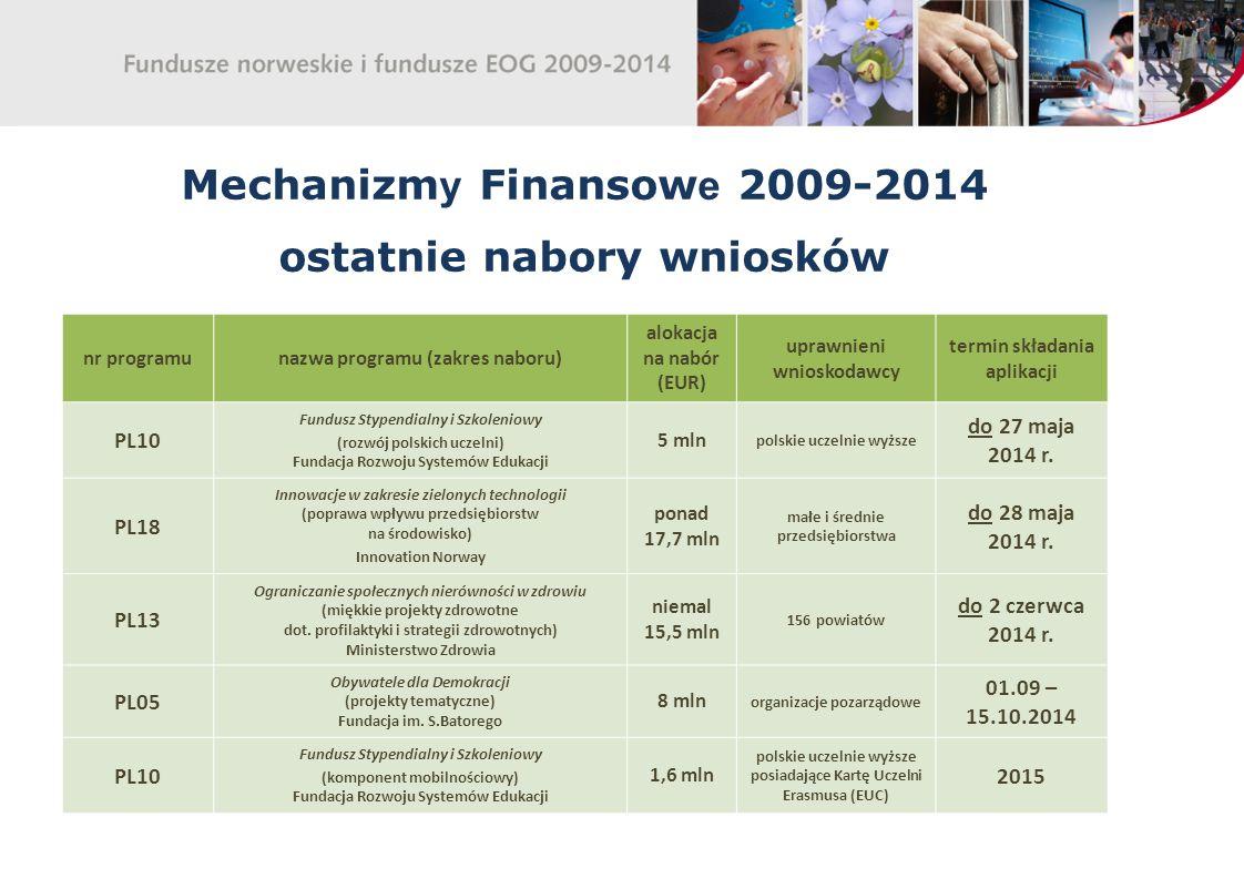 Mechanizmy Finansowe 2009-2014 ostatnie nabory wniosków