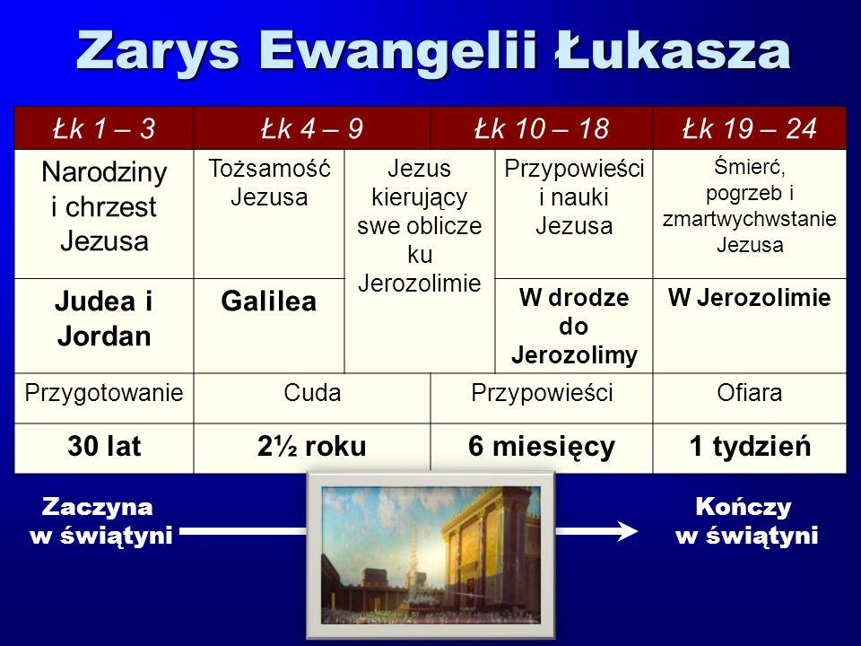 Zarys Ewangelii Łukasza