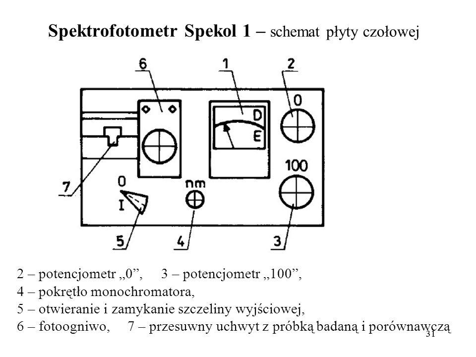 Spektrofotometr Spekol 1 – schemat płyty czołowej