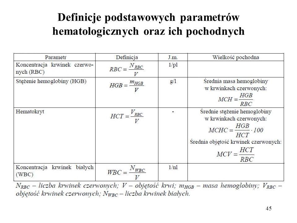 Definicje podstawowych parametrów hematologicznych oraz ich pochodnych