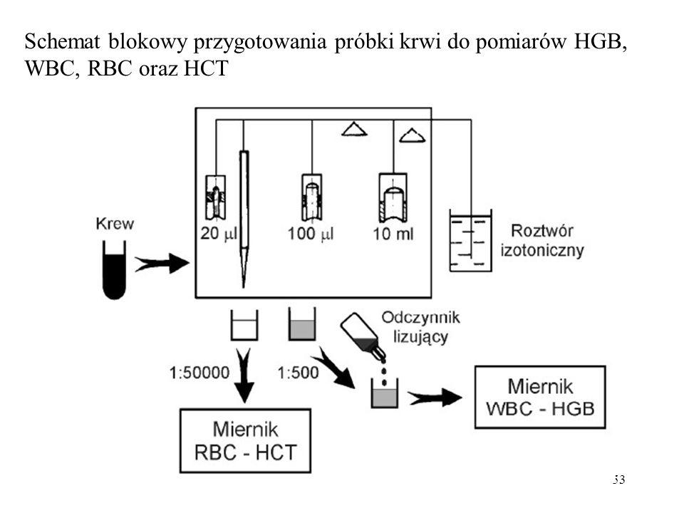 Schemat blokowy przygotowania próbki krwi do pomiarów HGB, WBC, RBC oraz HCT