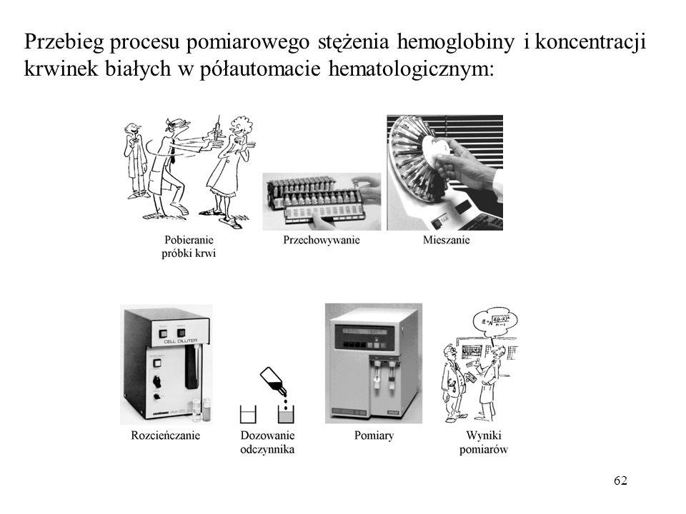 Przebieg procesu pomiarowego stężenia hemoglobiny i koncentracji krwinek białych w półautomacie hematologicznym: