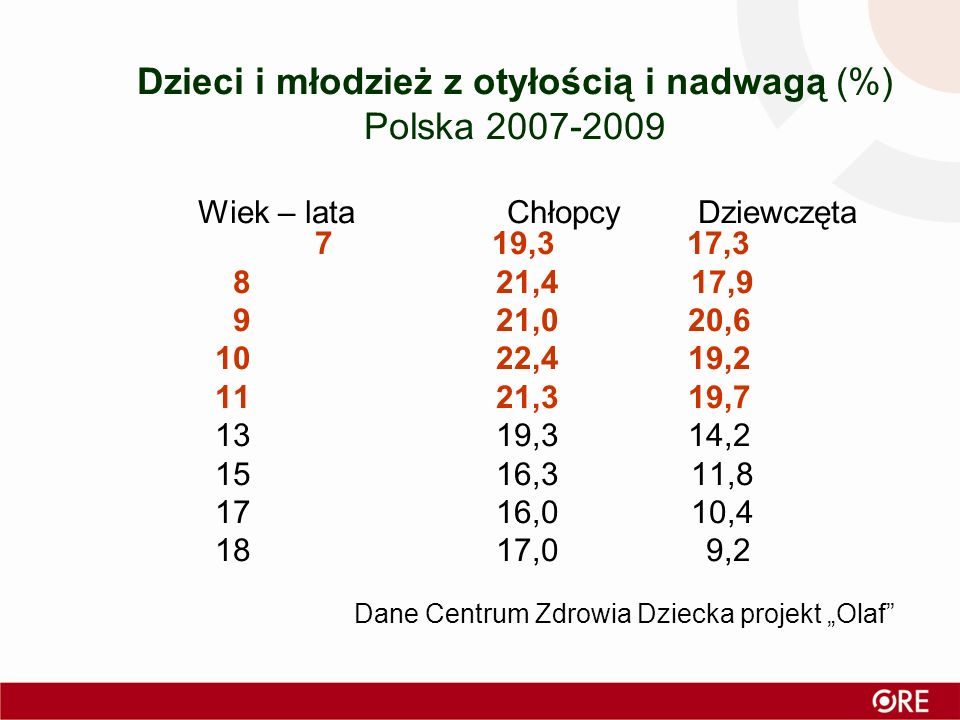 Dzieci i młodzież z otyłością i nadwagą (%) Polska 2007-2009