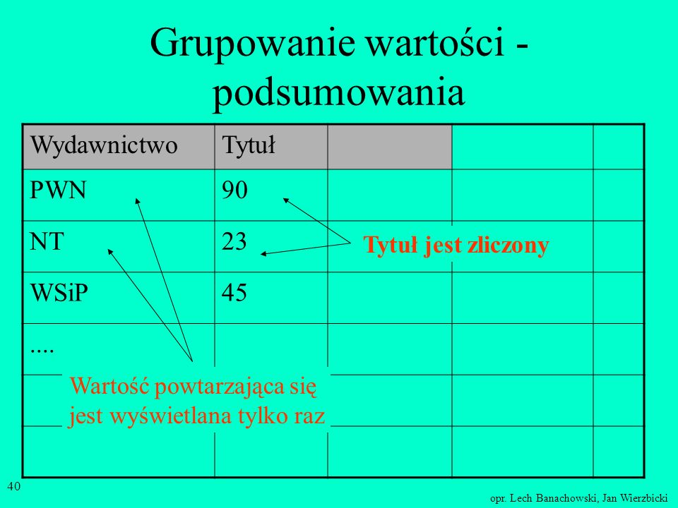 Grupowanie wartości - podsumowania