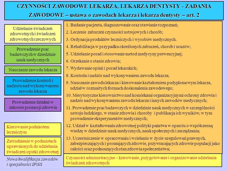 CZYNNOŚCI ZAWODOWE LEKARZA, LEKARZA DENTYSTY - ZADANIA ZAWODOWE – ustawa o zawodach lekarza i lekarza dentysty – art. 2