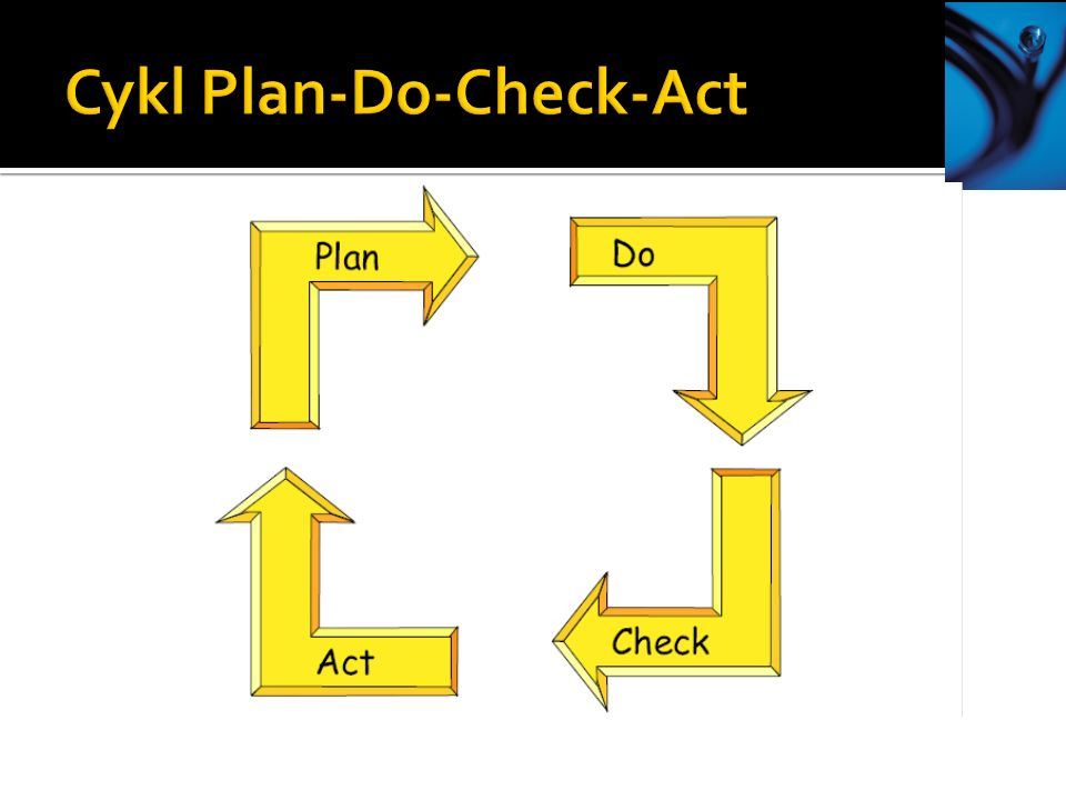Cykl Plan-Do-Check-Act
