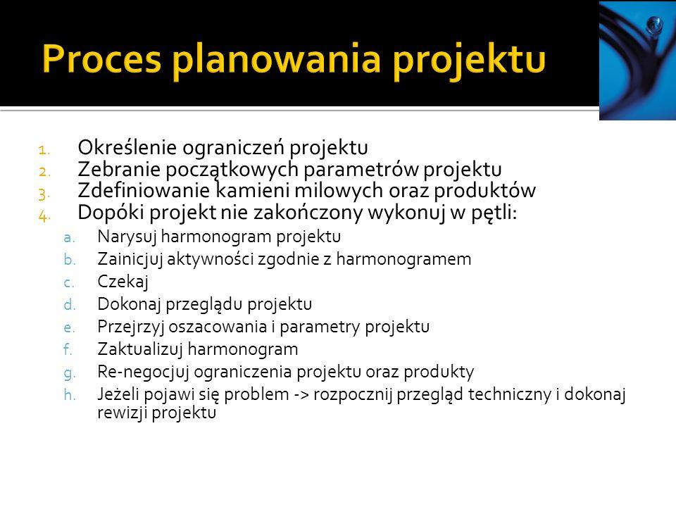 Proces planowania projektu