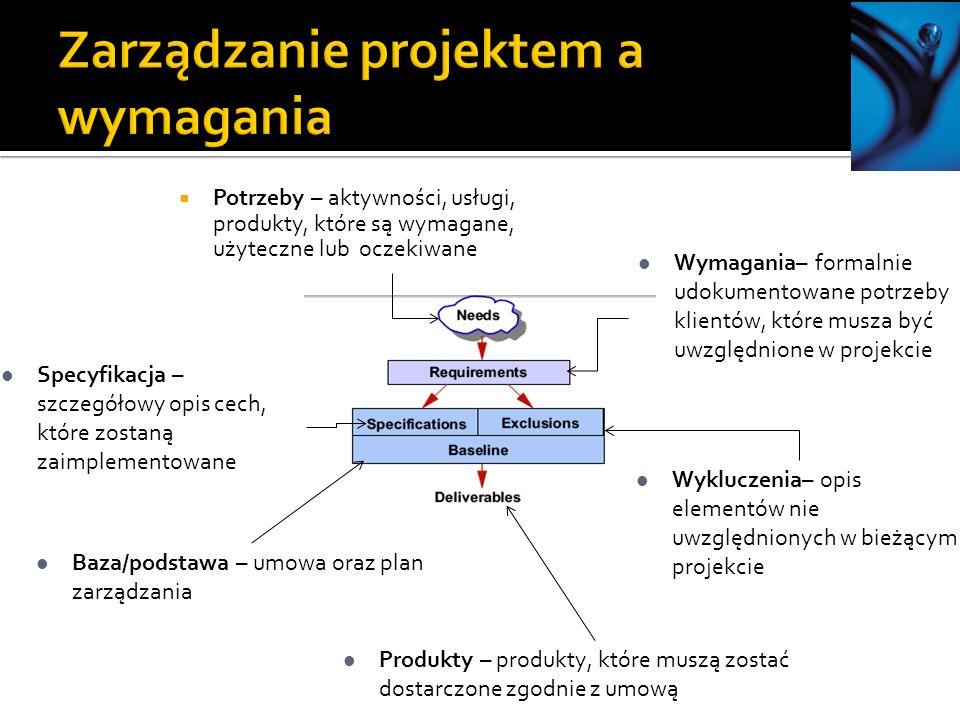 Zarządzanie projektem a wymagania