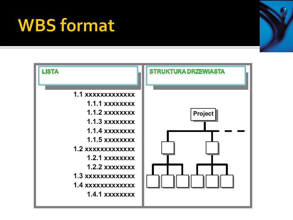 WBS format Lista Struktura drzewiasta