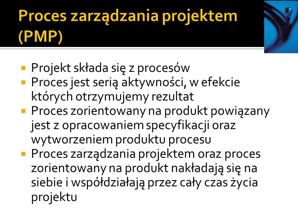 Proces zarządzania projektem (PMP)
