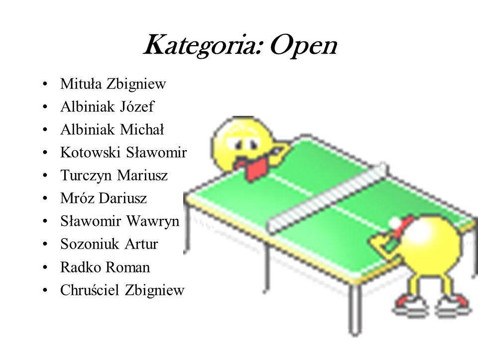 Kategoria: Open Mituła Zbigniew Albiniak Józef Albiniak Michał