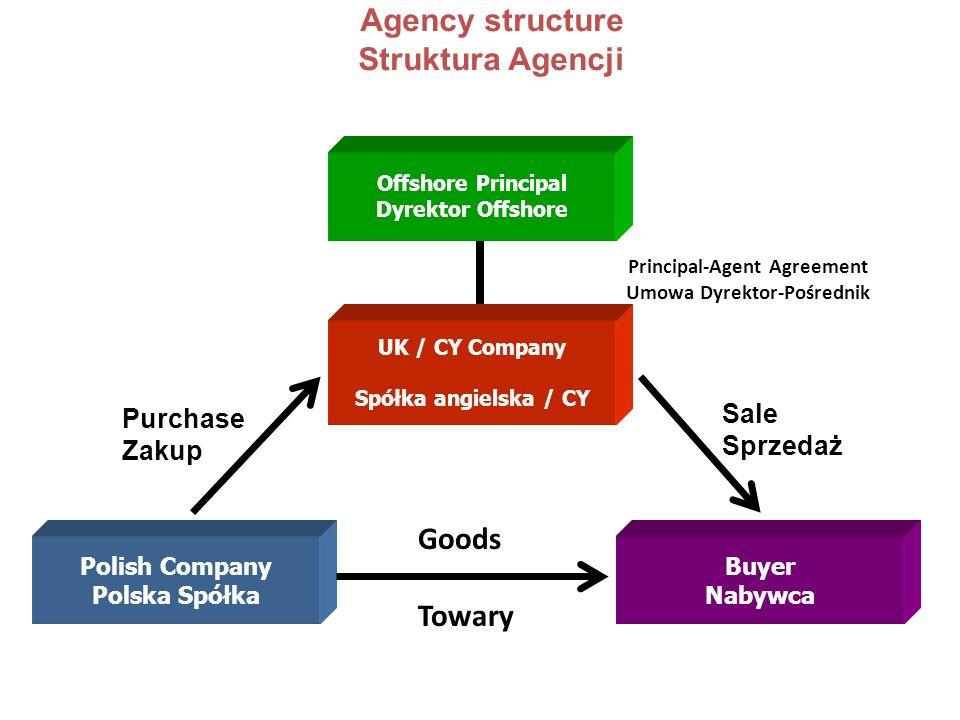 Agency structure Struktura Agencji