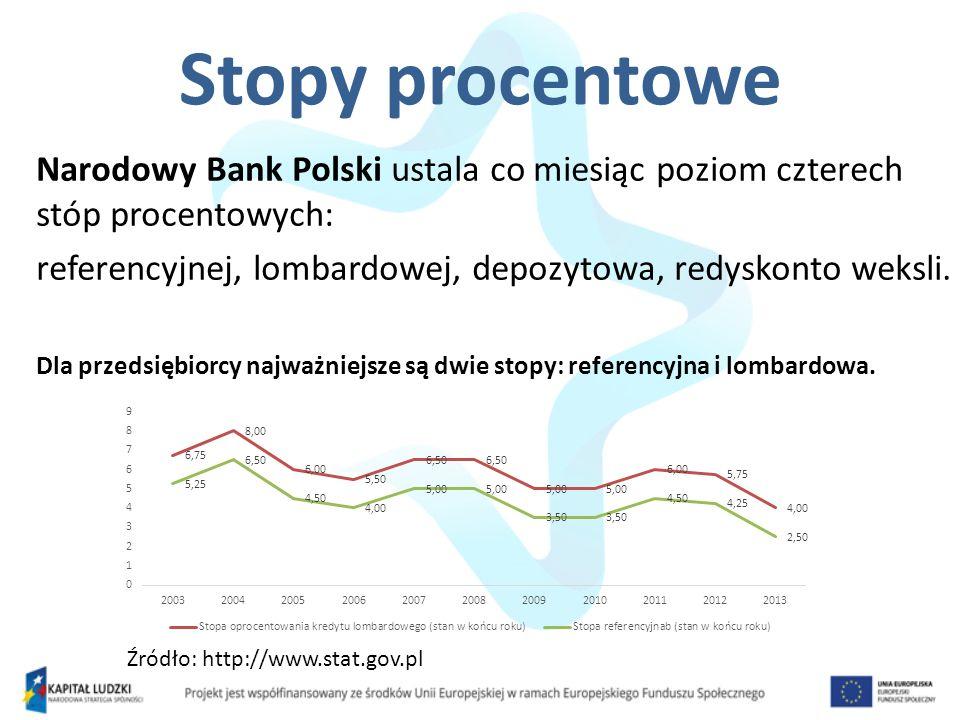 Stopy procentowe Narodowy Bank Polski ustala co miesiąc poziom czterech stóp procentowych: