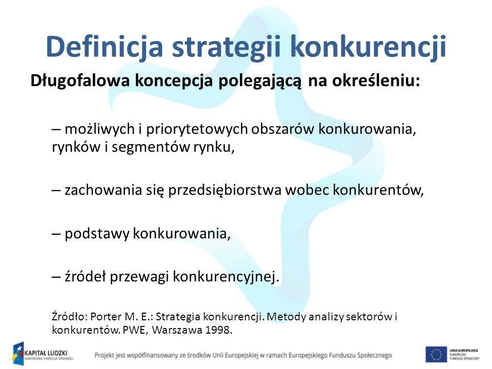 Definicja strategii konkurencji