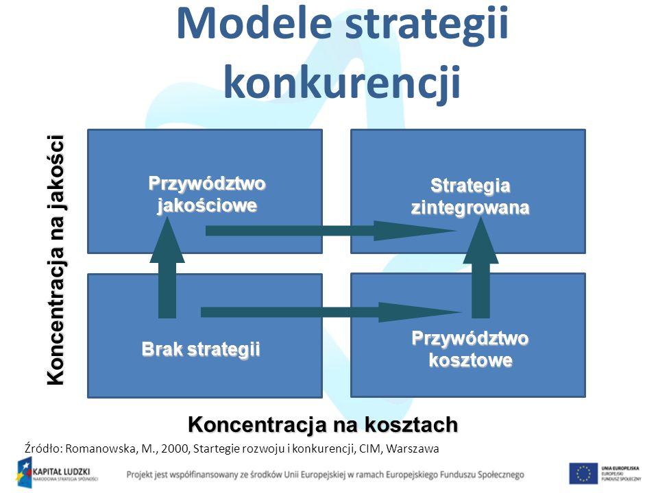 Modele strategii konkurencji