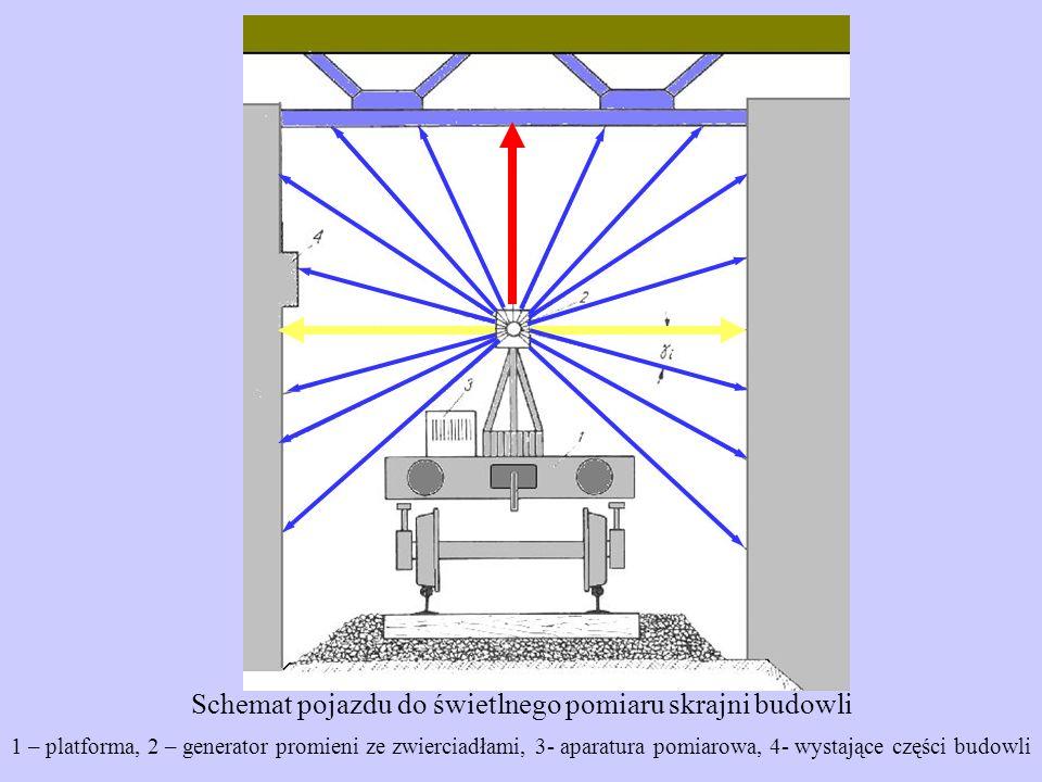 Schemat pojazdu do świetlnego pomiaru skrajni budowli
