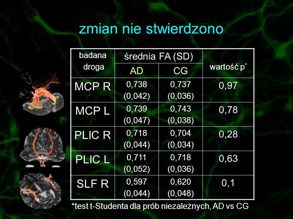 zmian nie stwierdzono MCP R MCP L PLIC R PLIC L SLF R średnia FA (SD)