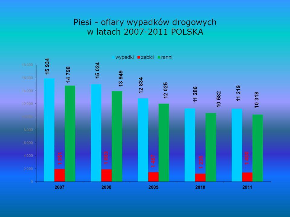 Piesi - ofiary wypadków drogowych w latach 2007-2011 POLSKA
