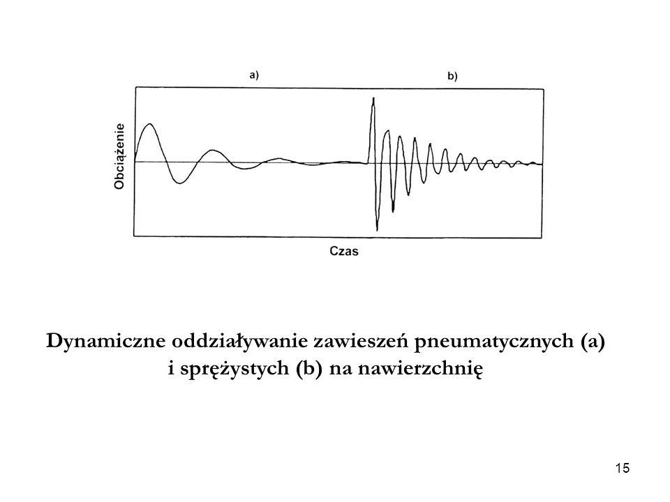 Dynamiczne oddziaływanie zawieszeń pneumatycznych (a)