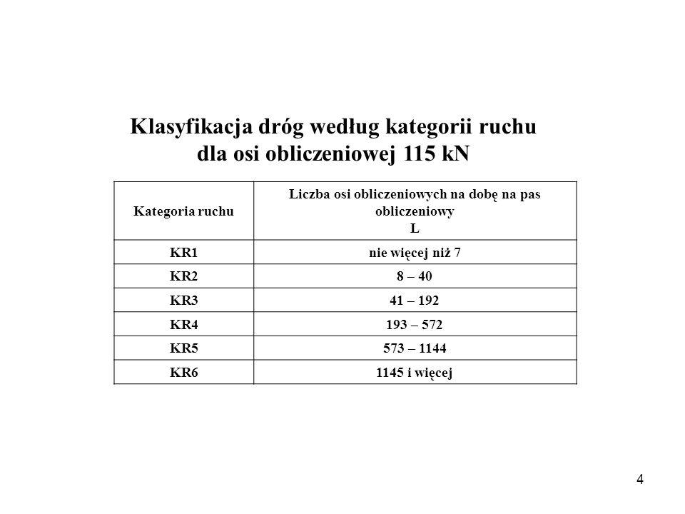 Klasyfikacja dróg według kategorii ruchu dla osi obliczeniowej 115 kN