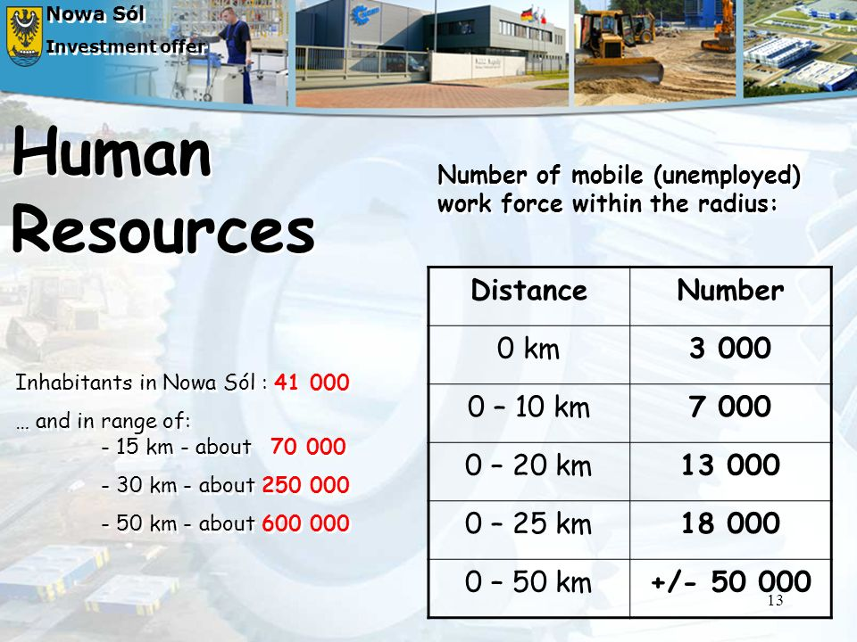 Human Resources Distance Number 0 km 3 000 0 – 10 km 7 000 0 – 20 km