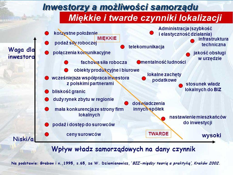 Inwestorzy a możliwości samorządu